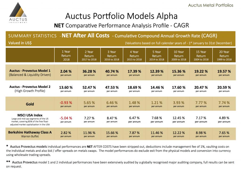 Auctus Portfolio Models Alpha